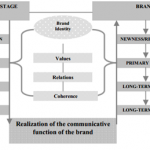 [Brand Management] Measuring A Brand's Life: Product and Brand Life Cycle Correlations